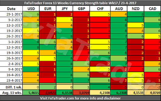 Forex Strength and Comparison for Week 17 / 2017