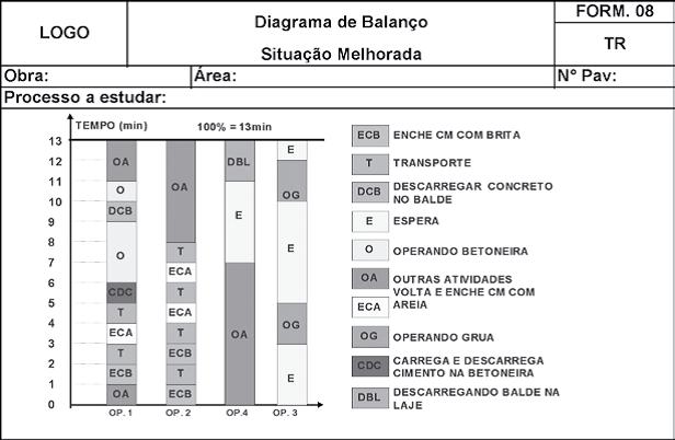 Diagrama de Balanço da Situação Melhorada.