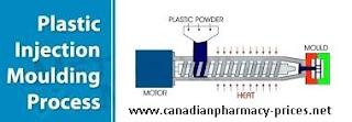 Plastic Molding Process