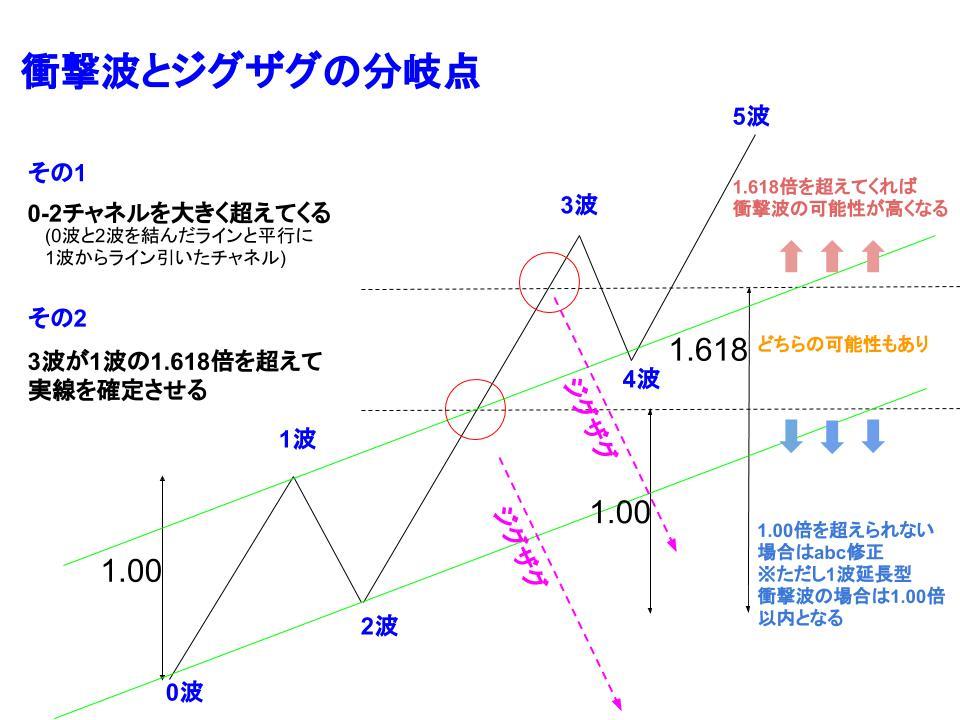 衝撃波とジグザグの分岐点イメージ