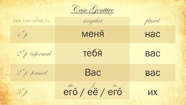 Los pronombres personales rusos en genitivo