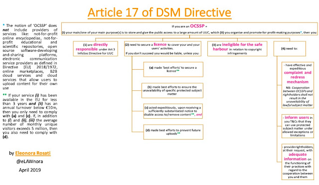 DSM Directive Series #4: Article 17 obligations … in a chart