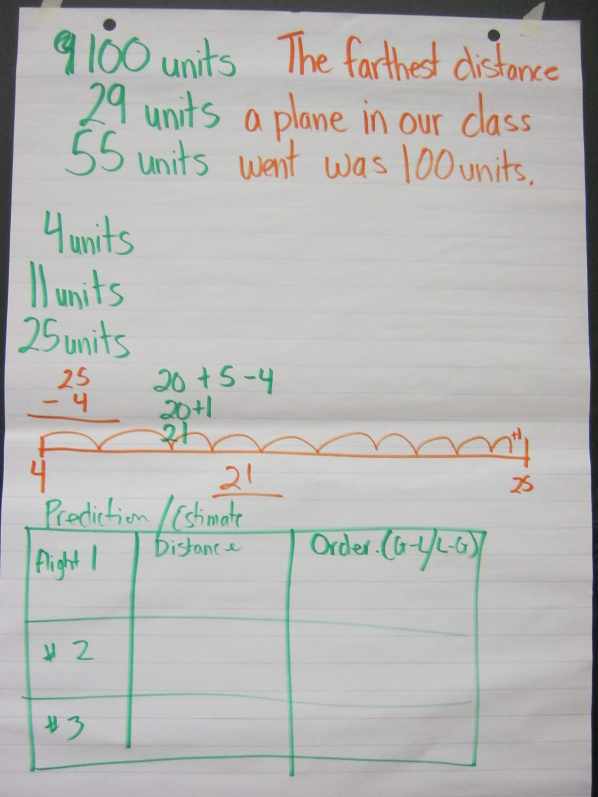 South East 1 Math Measuring Using Non Standard Units
