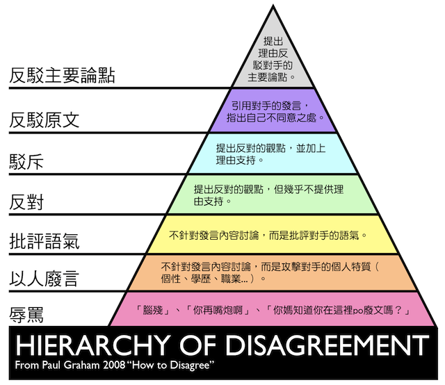 https://3.bp.blogspot.com/-kpbF5OaqV3c/TyTH1YEbBEI/AAAAAAAACQU/NKoOqIR_eGA/s1600/2000px-Graham%252527s_Hierarchy_of_Disagreement%2Bb.png