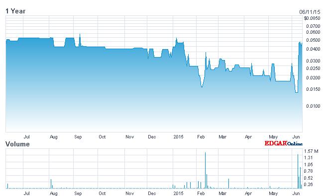 Dynamoo's Blog: Pump and Dump: