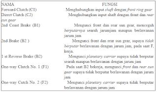 FUNGSI MASING – MASING ELEMEN