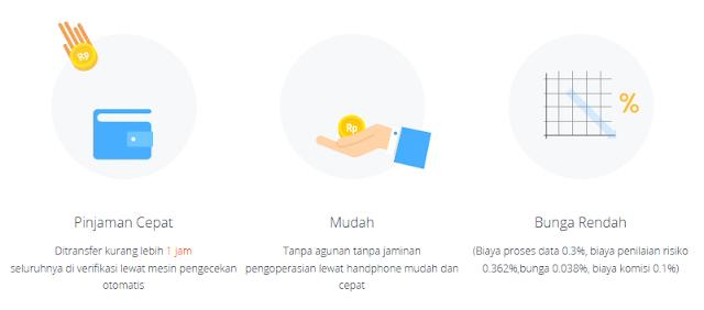 Review Aplikasi DanaRupiah Pinjaman Tanpa Agunan Tanpa Jaminan