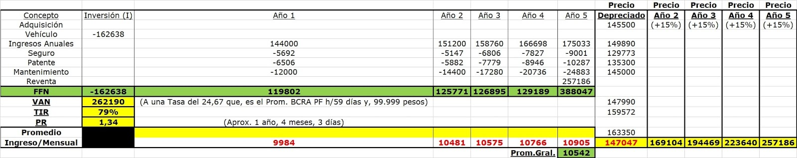 Plan de carrera alternativo - Remis - Análisis Costo/Beneficio