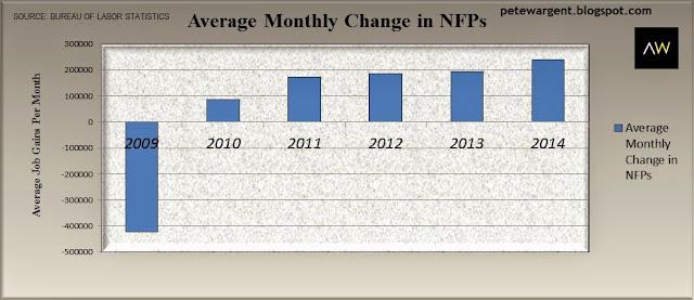 average monthly change