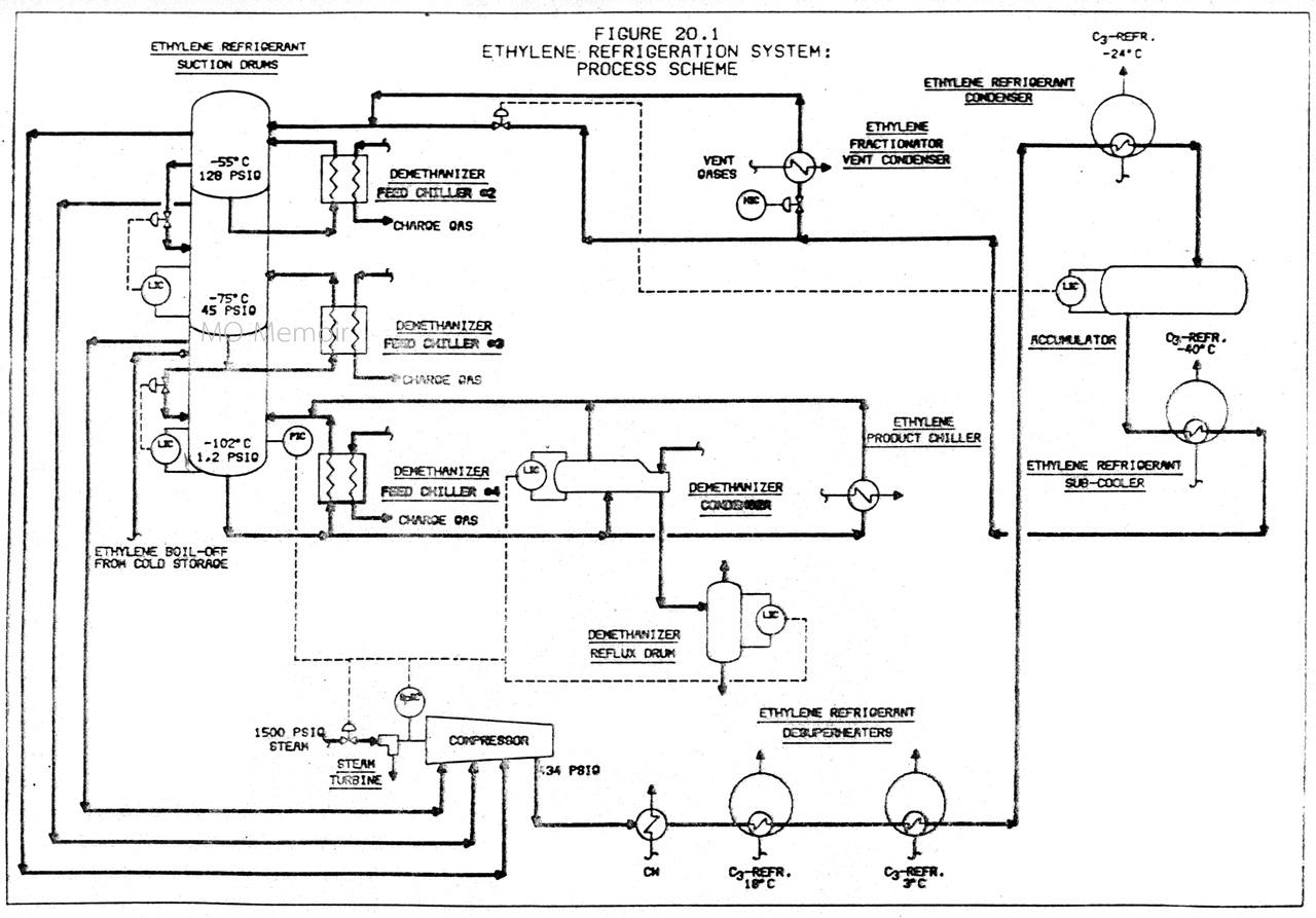Ethylene Phase Diagram Volvo Wiring Mollier 28 Images
