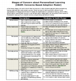 CBAM: Stages of Concern about Personalized Learning