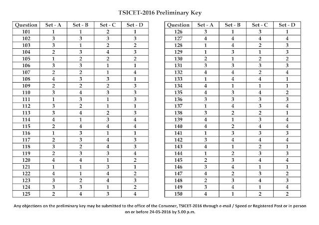 TSICET-2016 -Preliminary -Key