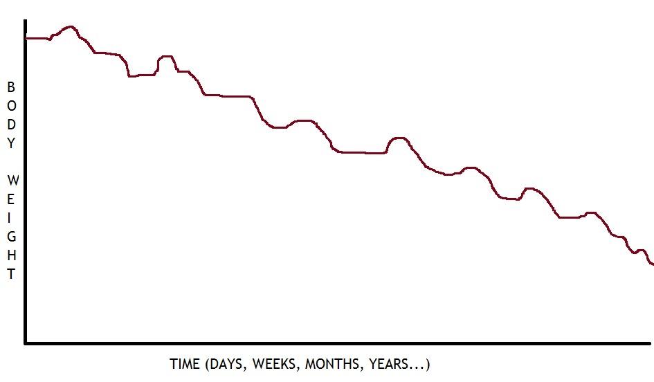 quanto tempo ci vorrà per perdere peso con la dieta paleo