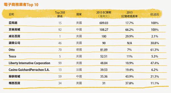 電子商務業者Top 10