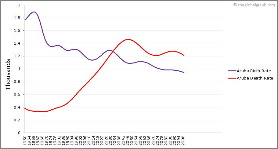 Aruba  Birth and Death Rate