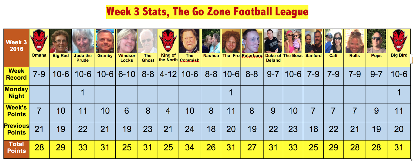 helena week 3 stat Find out the week 3, 2017 stats leaders in every major category throughout all of  nfl pro football.