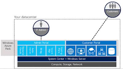 azure2 - Mengenal Istilah Microsoft Azure