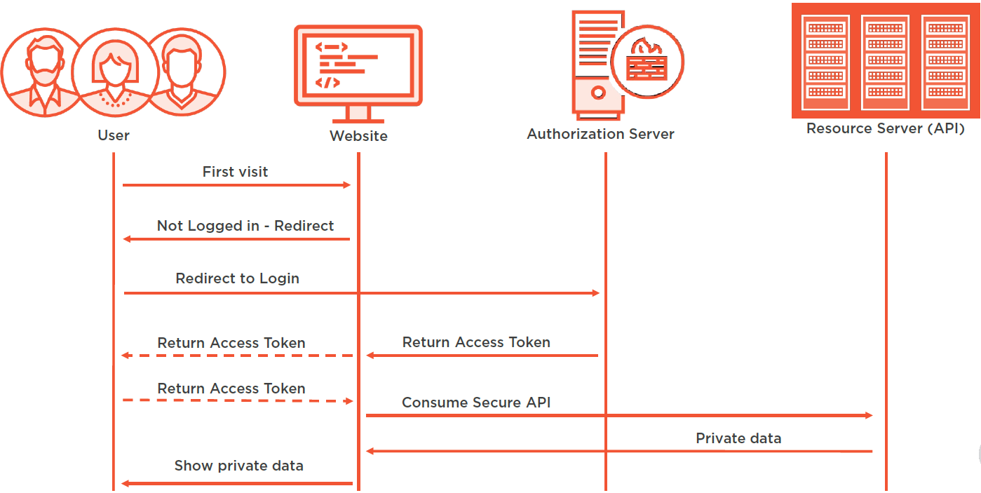Lập Trình  NET: OAuth: Implicit vs Authorization Code Flow