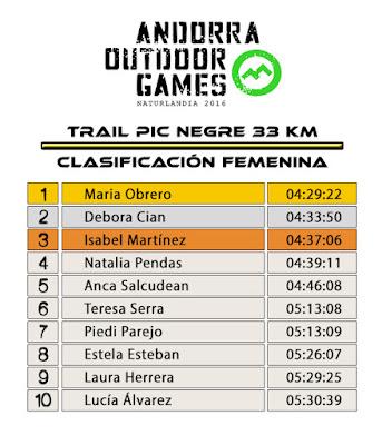 Clasificación Femenina - Trail Pic Negre 33K