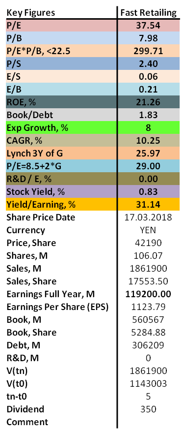 Contrarian analysis of Fast Retailning 2018 with P/E, P/B, ROE as well as dividend.