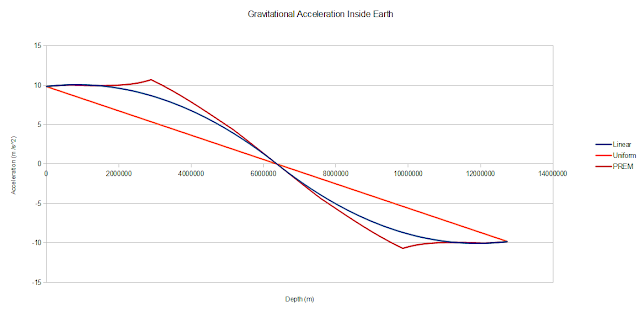 Graph of Gravitational Acceleration Inside Earth