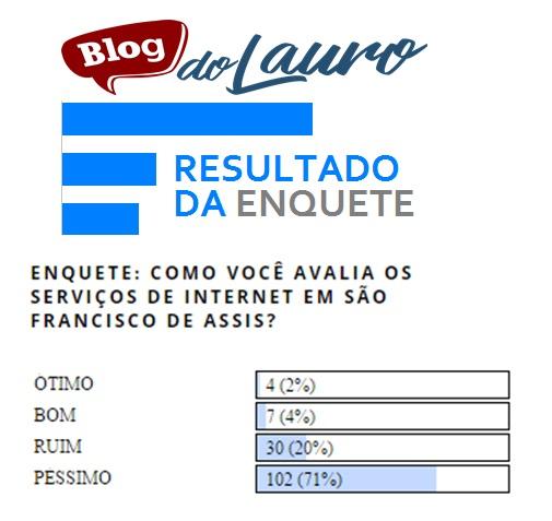 Uma enquete do Blog do Lauro, que ficou disponível duas semanas para votação, revelou que 71% dos participantes não estão satisfeitos com o serviço de internet de São Francisco de Assis.