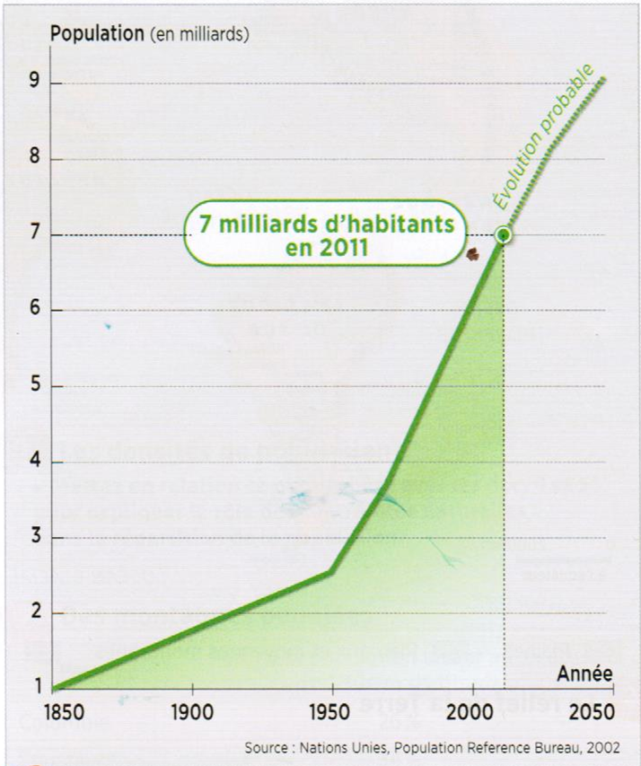 Le blog de wendy les valeurs de la surpopulation - Le credit foncier prete t il facilement ...