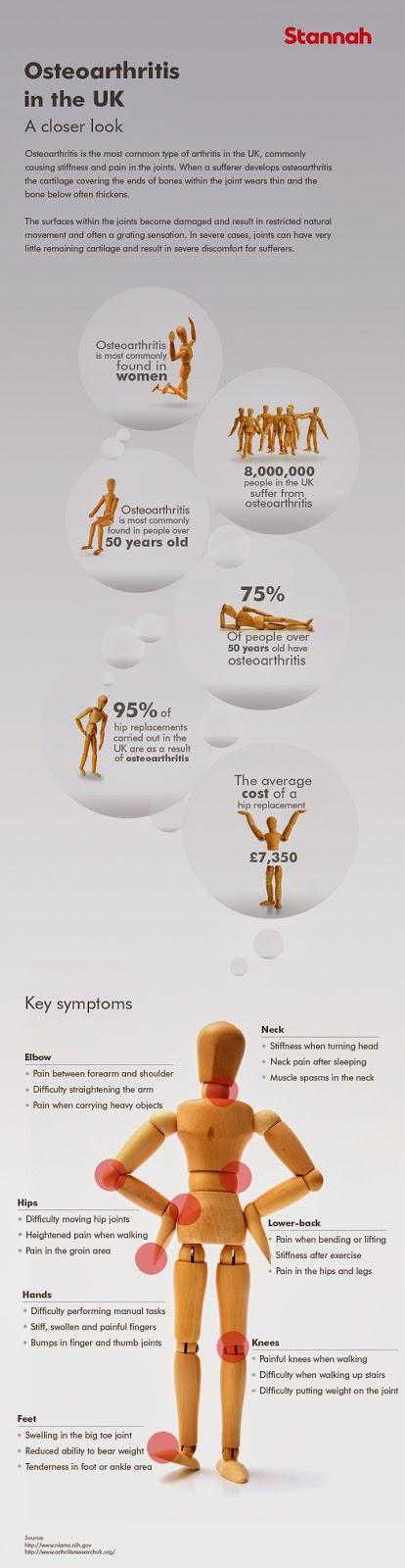 Osteoarthritis in the UK*