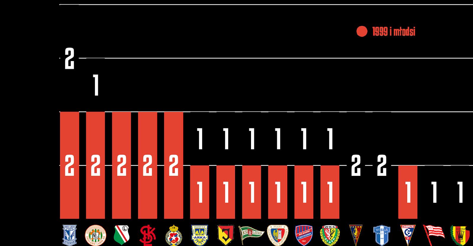 Młodzieżowcy w 16. kolejce PKO Ekstraklasy<br><br>Źródło: Opracowanie własne na podstawie ekstrastats.pl<br><br>graf. Bartosz Urban