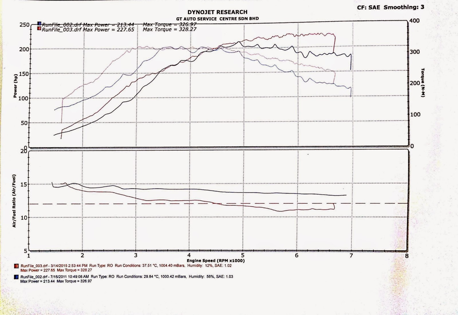 Motoring Malaysia Guest Post Owners Review 2010 Volkswagen Golf Wiring Diagram Rev Limiter Vw Gti Dyno Charts Of Both Polo When It Was Running Dangerously Lean And 6r