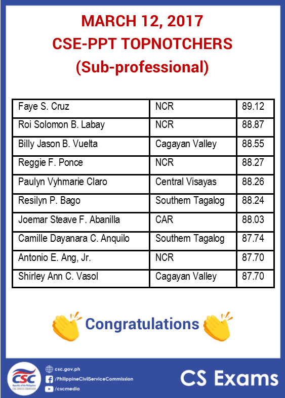 March 2017 CSE-PPT topnotchers sub-professionals