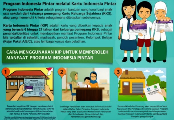 Mekanisme Cara Menggunakan Kip Tahun 2015 Untuk Mendapatkan Manfaat Kartu Indonesia Pintar Dadang Jsn