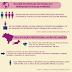 Qualificação profissional abre mais vagas de emprego para mulheres