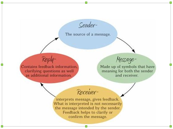 Effective communication is a continuous and cyclic process