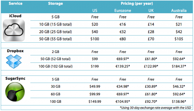 Cloud Services costs image from Bobby Owsinski's Music 3.0 blog