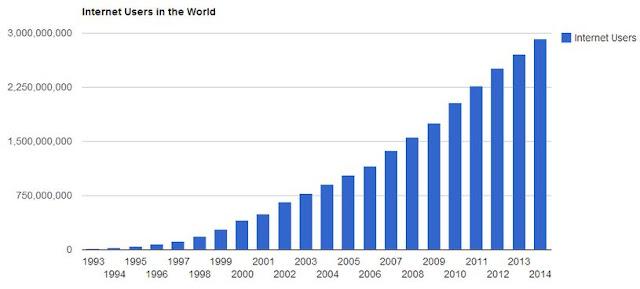 Perkembangan Pengguna Internet Dunia
