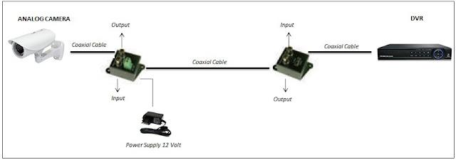 Cara pasang anti grounding untuk camera cctv
