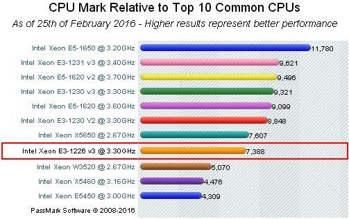 Xeon® E3-1226V3 - CPU Benchmark