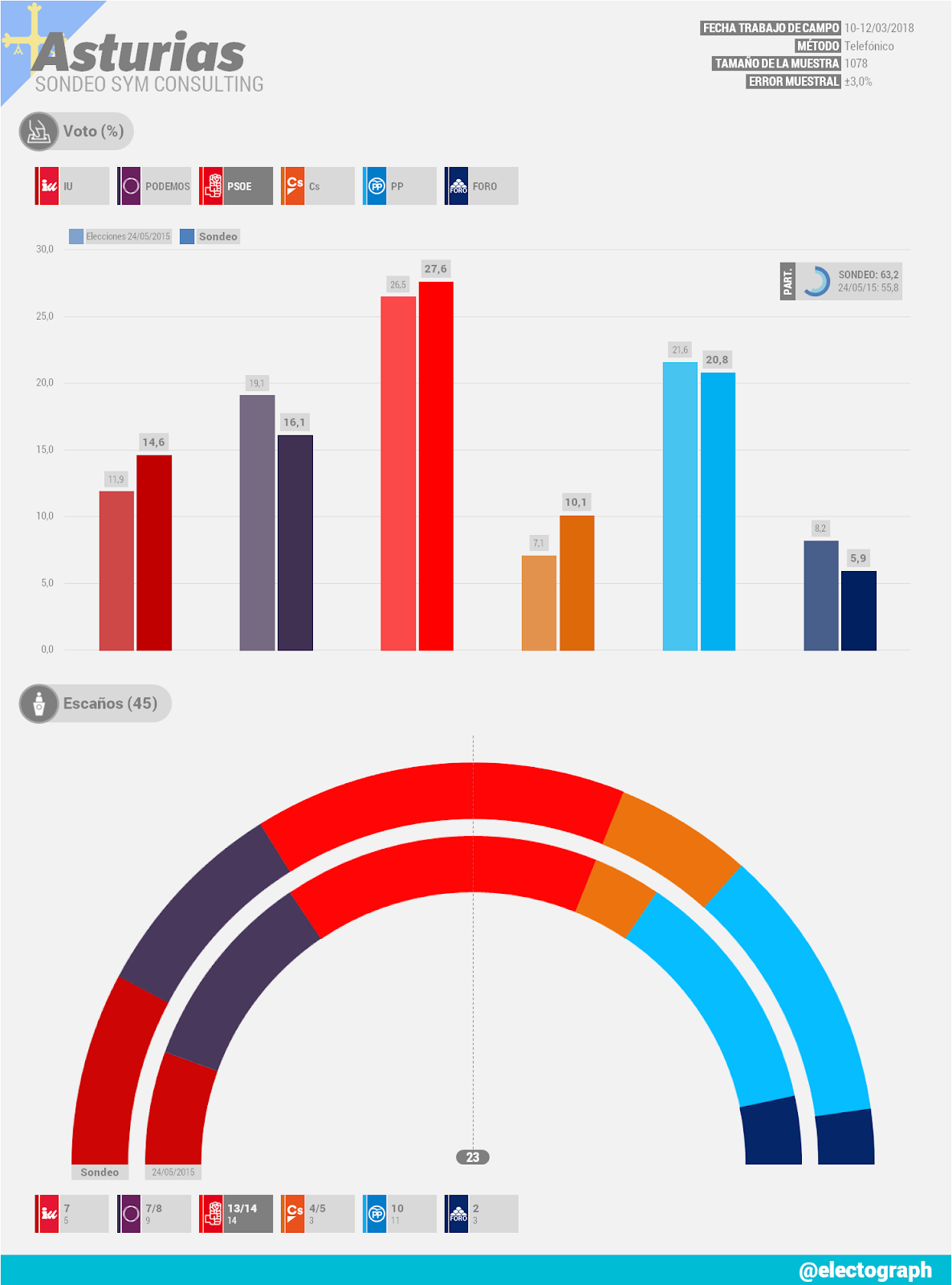 Gráfico de la encuesta para elecciones autonómicas en Asturias realizada por SyM Consulting en marzo de 2018
