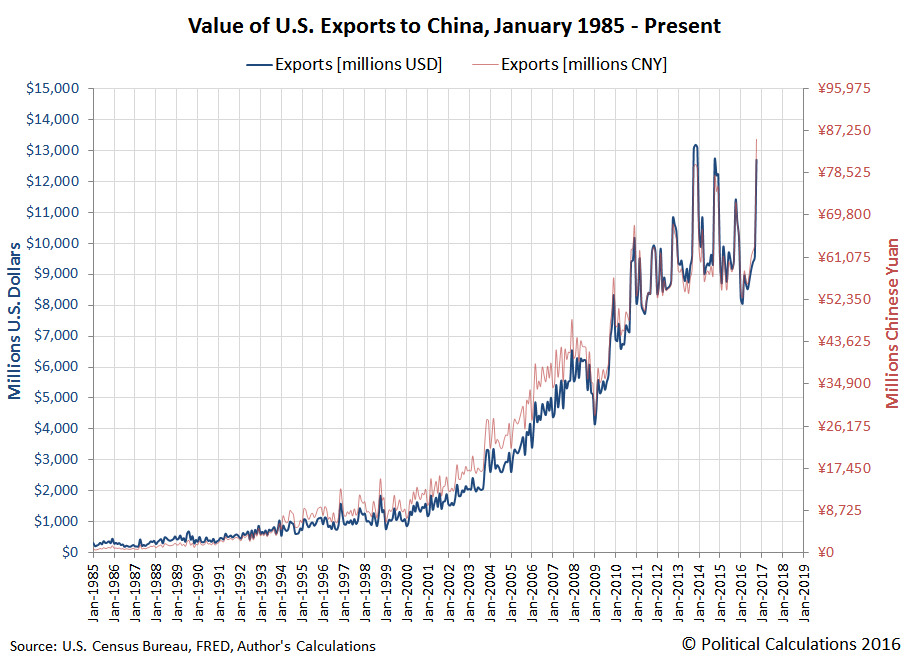 Value of U.S. Exports to China, 1985-01 thru 2016-10