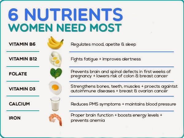 Six Nutrients Women Need Most