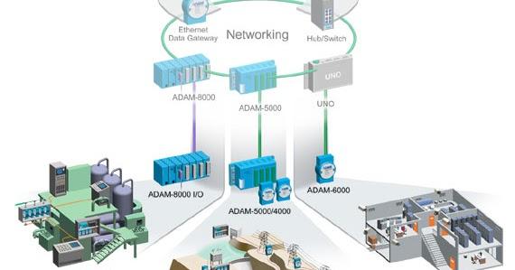 Bộ thu thập dữ liệu từ xa và điều khiển relay cấp trường Advantech ADAM-4000  tích hợp vào các hệ thống Modbus