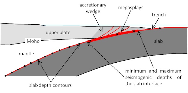 Subduction Zone Geometry: Mega-earthquake Risk Indicator