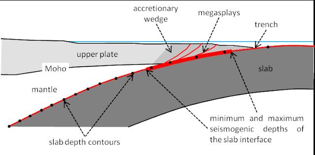 Subduction Zone Geometry: Mega-earthquake Risk Indicator