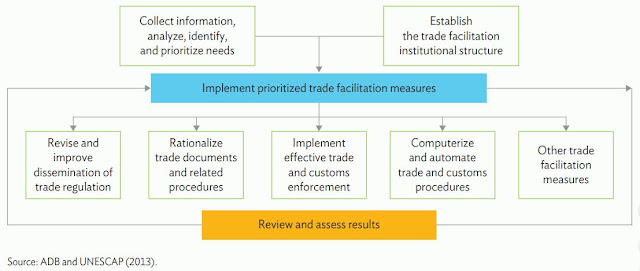 Figure 3: Step-by-Step Trade Facilitation: A Framework for Action
