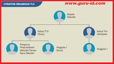 gambar struktur organisasi Tim literasi sekolah