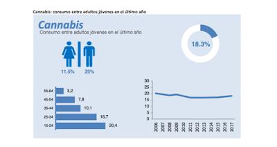 cannabis-consumo-último-año