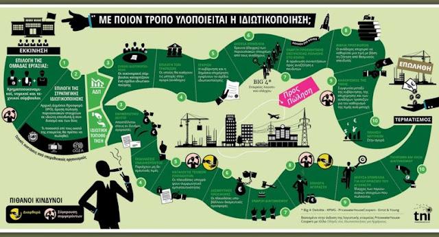 Σύγκρουση οικονομίας και γεωπολιτικής στην Ελλάδα