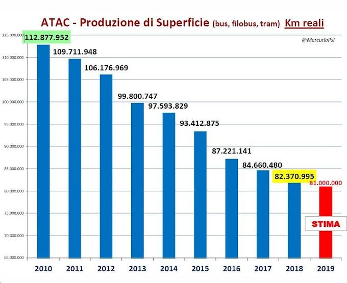Atac: la produzione dei mezzi di superficie