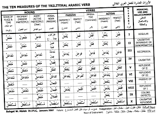 This arabic verb measure chart zoom in is very useful when starting out with modern standard you  ll need to know these forms just look up words also the student rh thearabicstudent